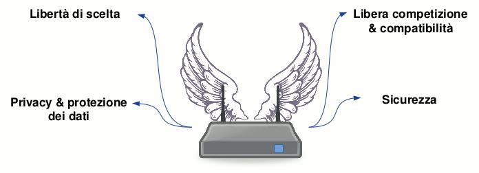 Un grafico dove vengono mostrati i benefici della Libertà del Router.