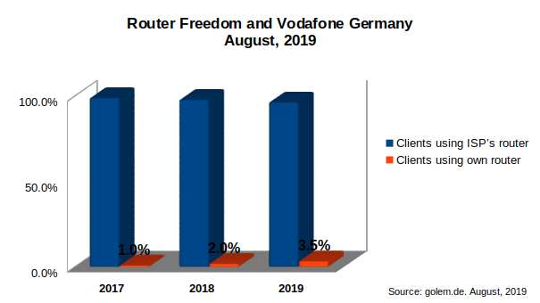 Router Freedom statistics for Vodafone in Germany