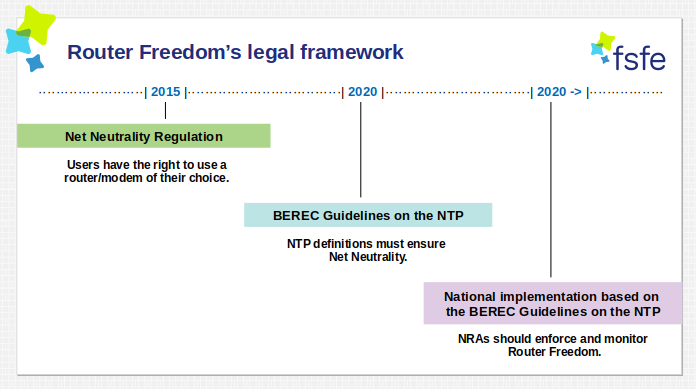 Timeline of the Router Freedom's legal framework