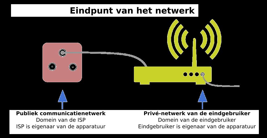 Netwerkeindpunt