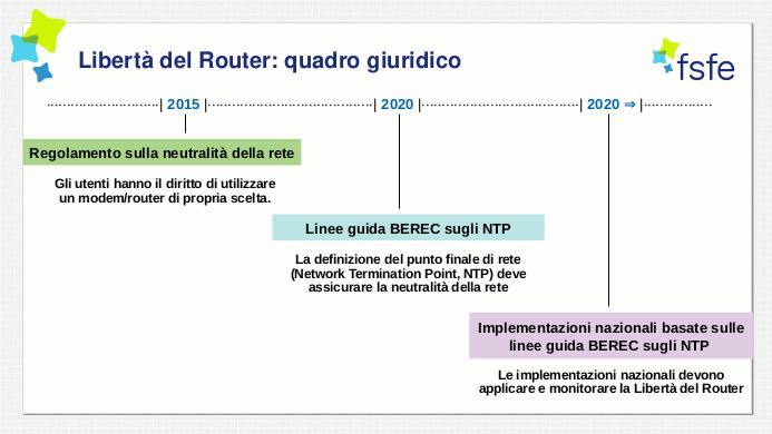 Timeline del quadro giuridico della Libertà del Router