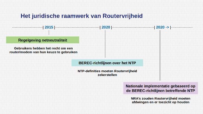 Tijdlijn van het juridische raamwerk van Routervrijheid