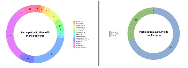platform graph